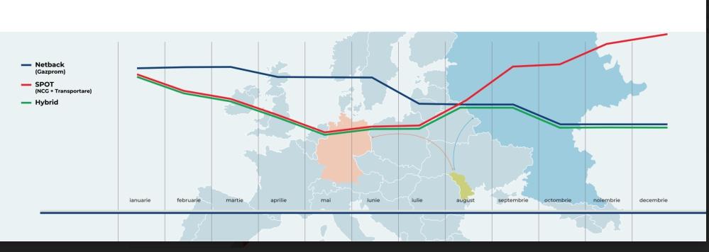 Со следующего года Молдова может изменить формулу закупки газа у Газпром. Объясняем что это значит