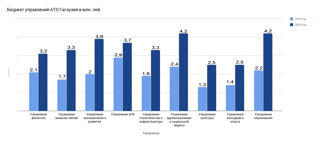РАЗБОР. Стала ли Гагаузия больше тратить на содержание исполнительной власти за последние 4 года?