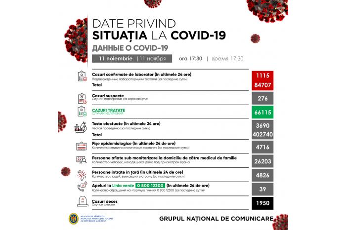 COVID-19 В Молдове: 1 115 новых случаев за сутки и 20 смертей