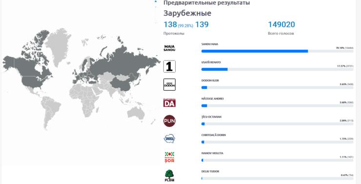 Голосование диаспоры: Наибольшее количество молдаван проголосовало в Италии