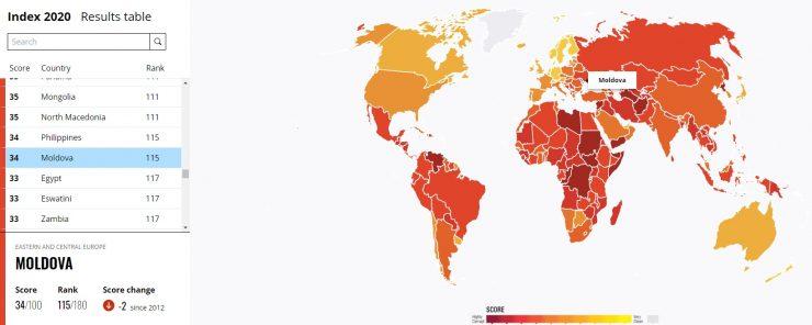 Молдова – третья по коррумпированности страна в Европе. Хуже с этим только в России и Украине