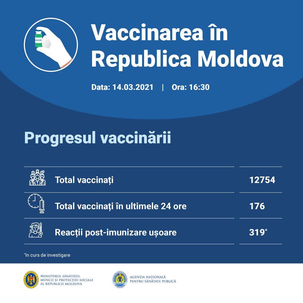 В Молдове прививку от коронавируса получили более 12,5 тыс. человек