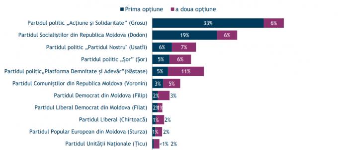 Какие партии могут пройти в парламент в случае досрочных выборов, и кому из политиков доверяют больше – результаты опроса