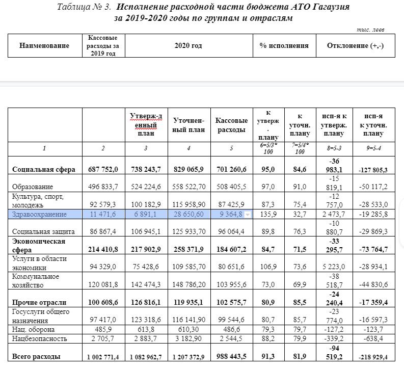 В 2020 году из бюджета Гагаузии на здравоохранение выделили 28 млн леев.  Из этой суммы освоили только треть