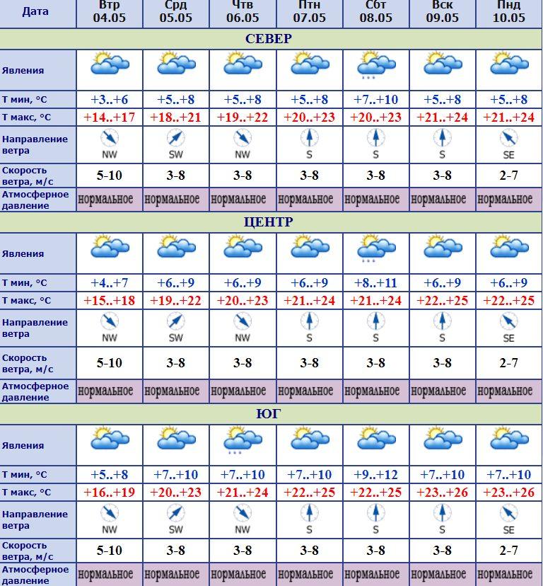 Возможны небольшие дожди, но будет тепло - прогноз синоптиков на эту неделю
