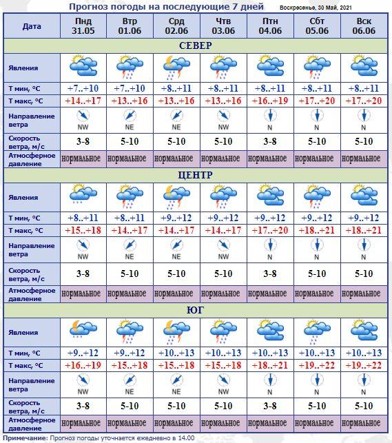 Синоптики прогнозируют ливни с грозами на протяжении всей недели