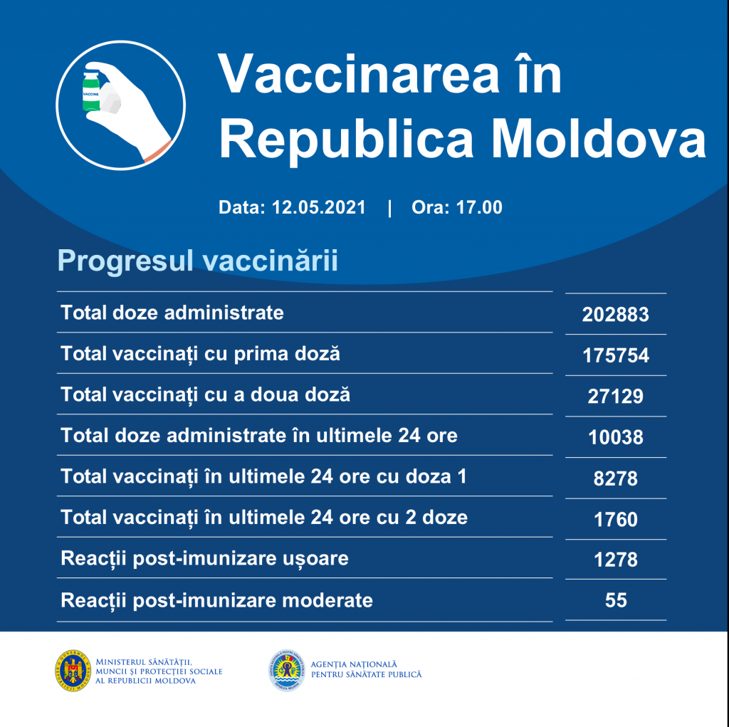 В Молдове за сутки более 10 тысяч человек вакцинировались от коронавируса