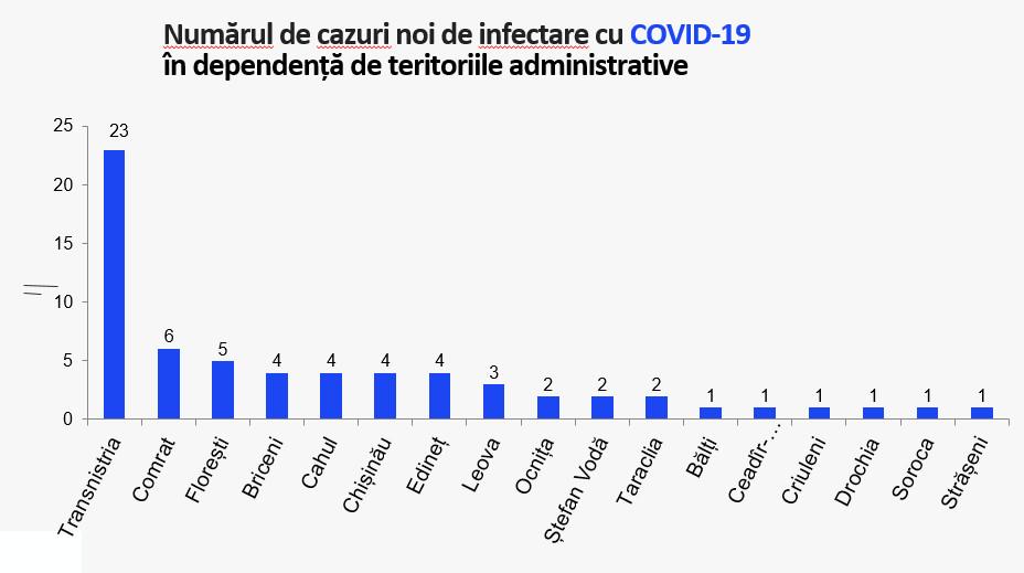 В Гагаузии за минувшие сутки выявлено семь новых случаев COVID-19