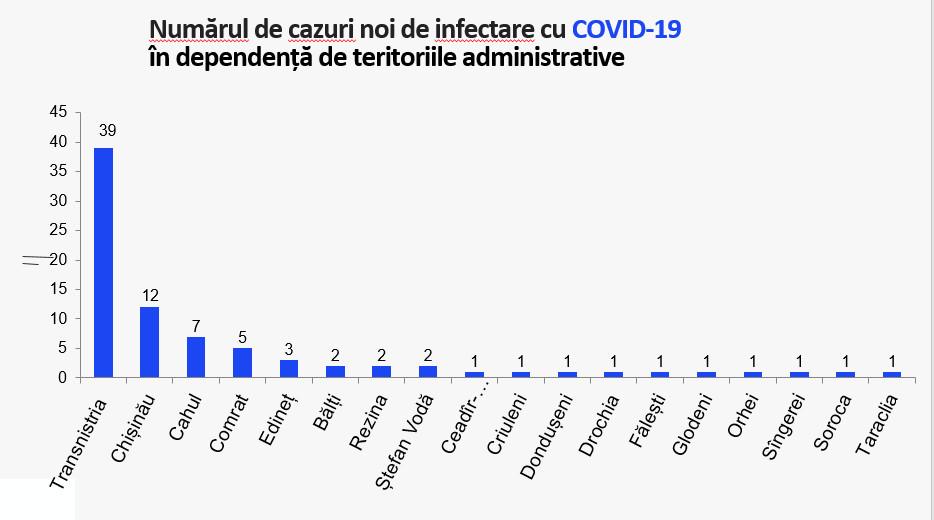 Число ковид-больных в Молдове снова растет: за сутки выявлено 82 новых случая заражения. Состояние 56 человек крайне тяжелое