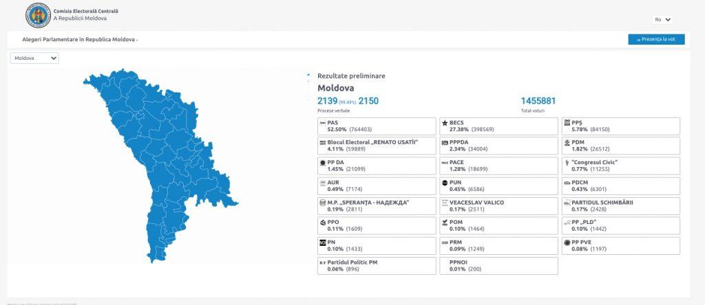 Предварительные результаты парламентских выборов после подсчета 99,5% голосов