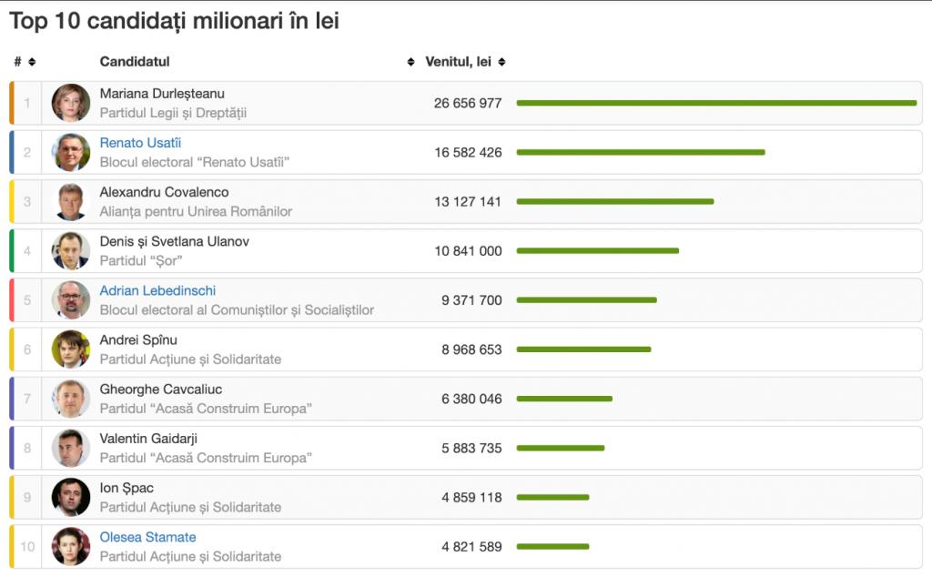 Кандидаты - миллионеры. Топ-10 самых богатых претендентов на депутатское кресло